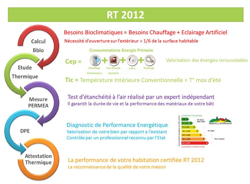 La Rt 2012 Maisons Et Architectures